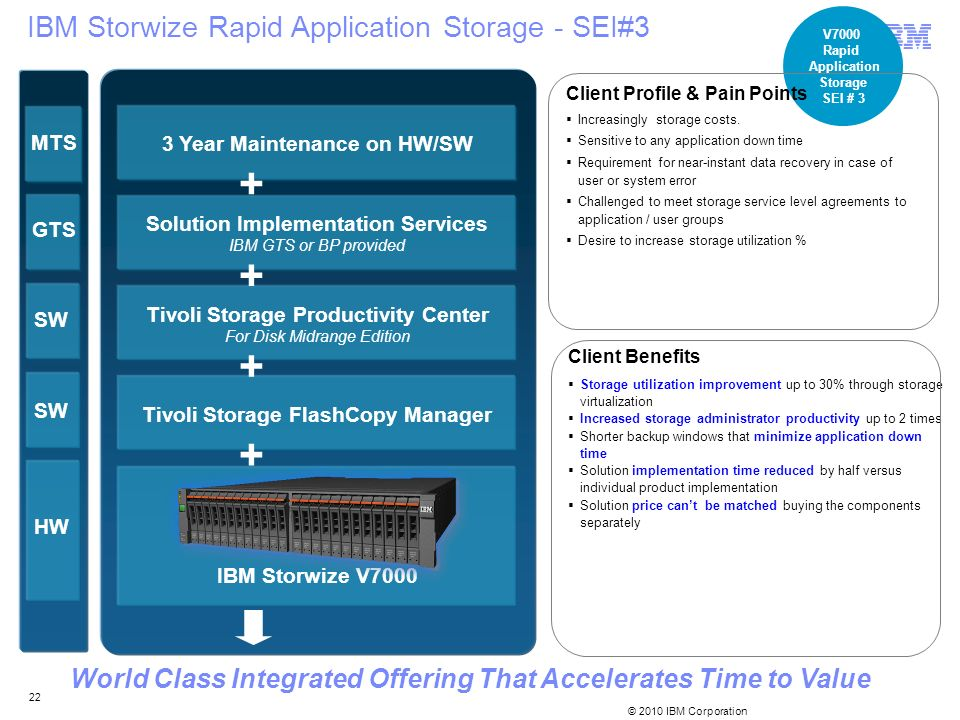 + IBM Storwize Rapid Application Storage - SEI#3