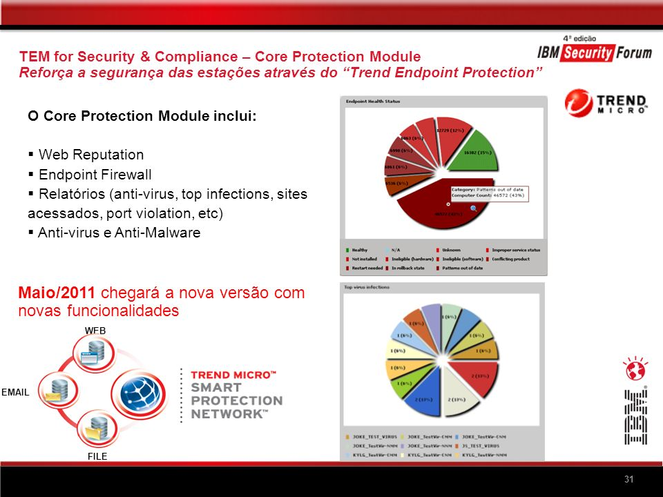 TEM – Endpoint Protection NAC