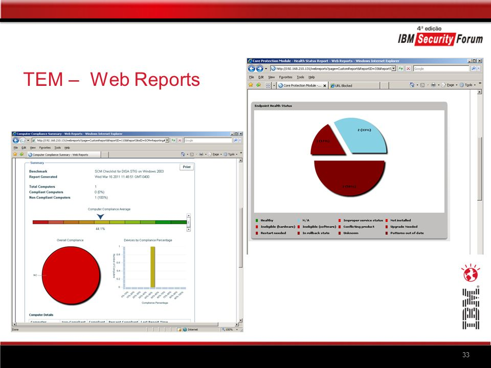 TEM – Compliance Analytics