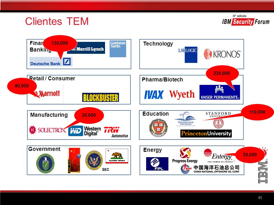 + Clientes TEM Customer. Managed Devices. US Agency 1. 430,000. World's Largest Chip Manufacturer.