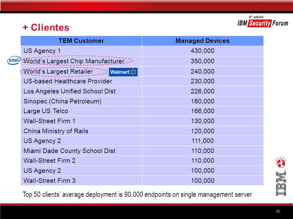 Conclusão: Benefícios Framework Tivoli Endpoint Manager