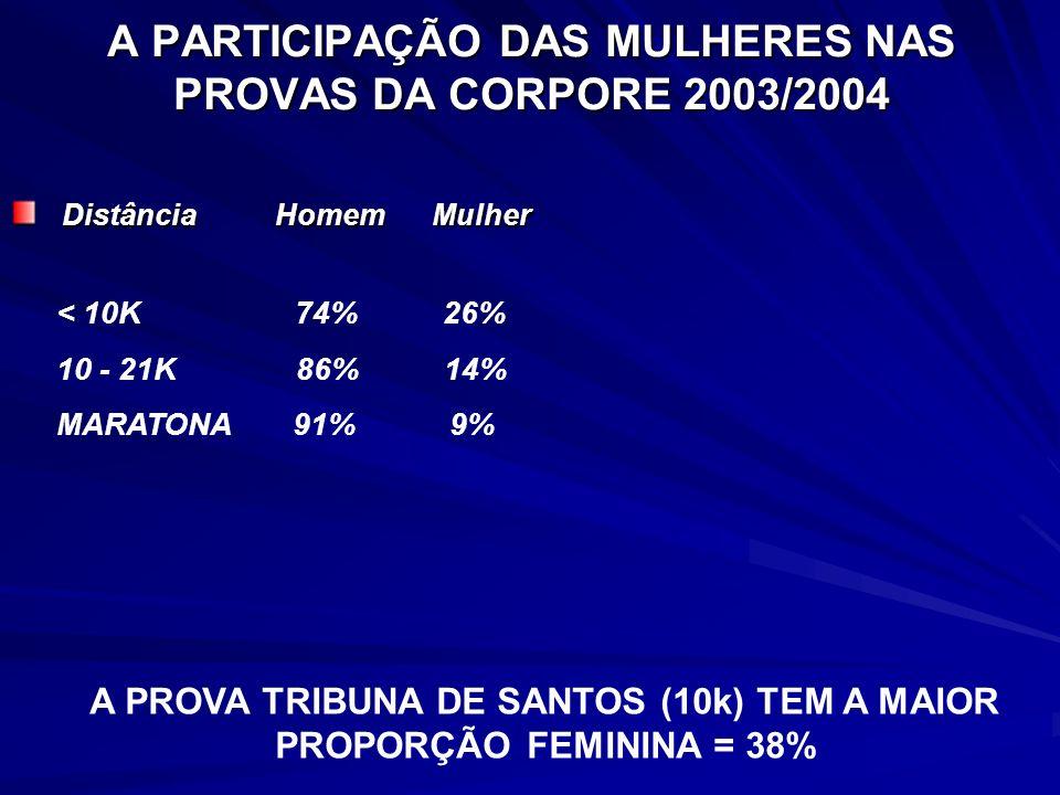 A PARTICIPAÇÃO DAS MULHERES NAS PROVAS DA CORPORE 2003/2004