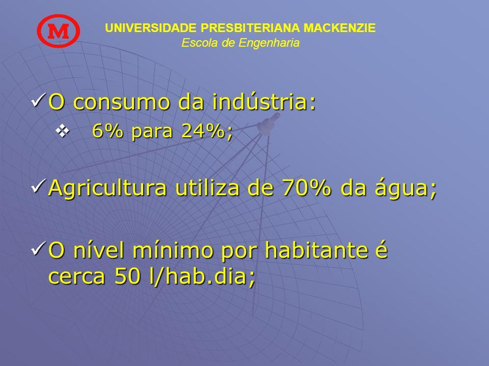 O consumo da indústria: