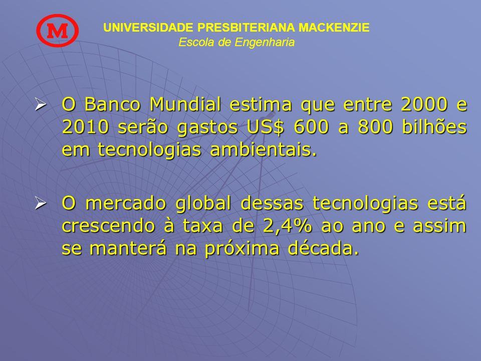 O Banco Mundial estima que entre 2000 e 2010 serão gastos US$ 600 a 800 bilhões em tecnologias ambientais.