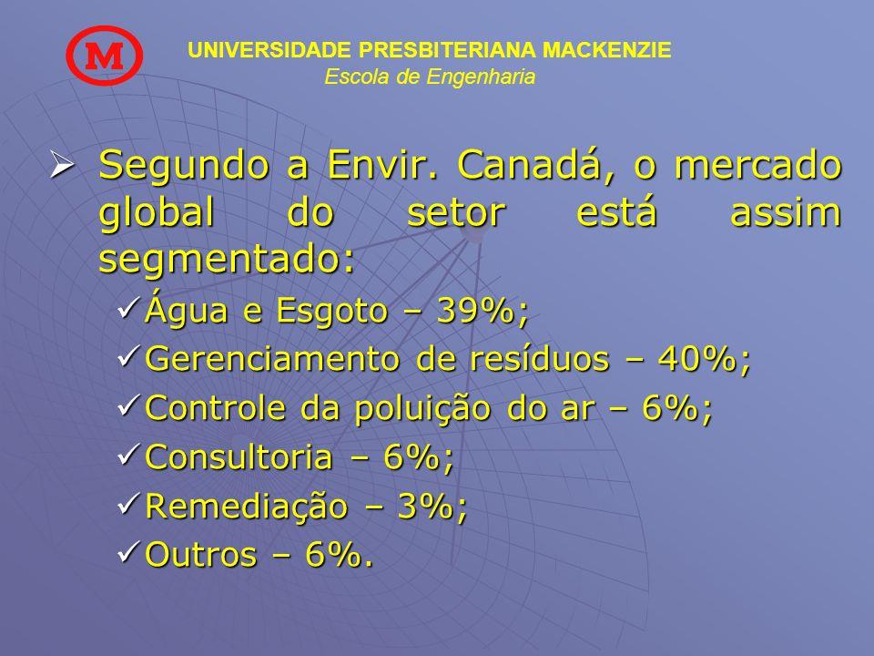 Segundo a Envir. Canadá, o mercado global do setor está assim segmentado: