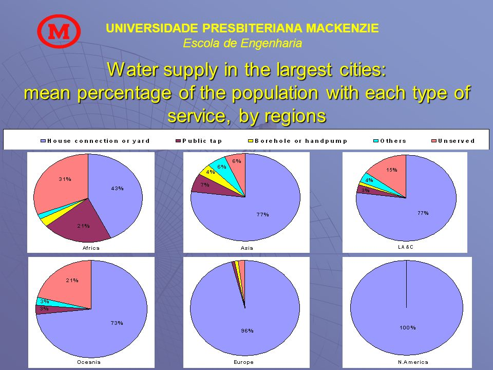 Water supply in the largest cities: mean percentage of the population with each type of service, by regions