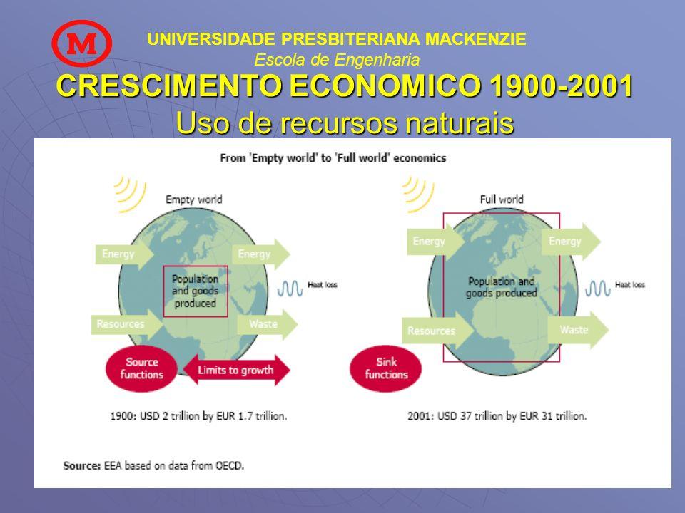 CRESCIMENTO ECONOMICO 1900-2001 Uso de recursos naturais
