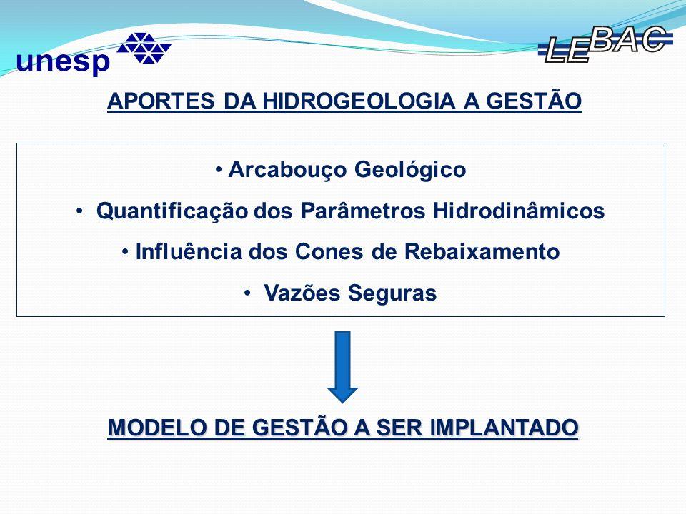 APORTES DA HIDROGEOLOGIA A GESTÃO