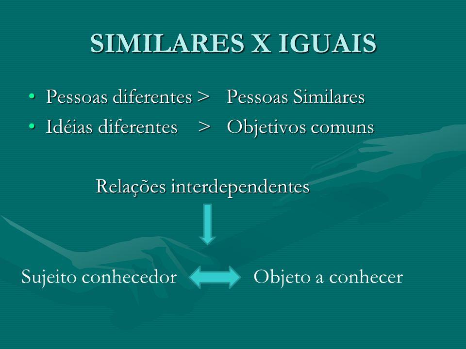 SIMILARES X IGUAIS Pessoas diferentes > Pessoas Similares