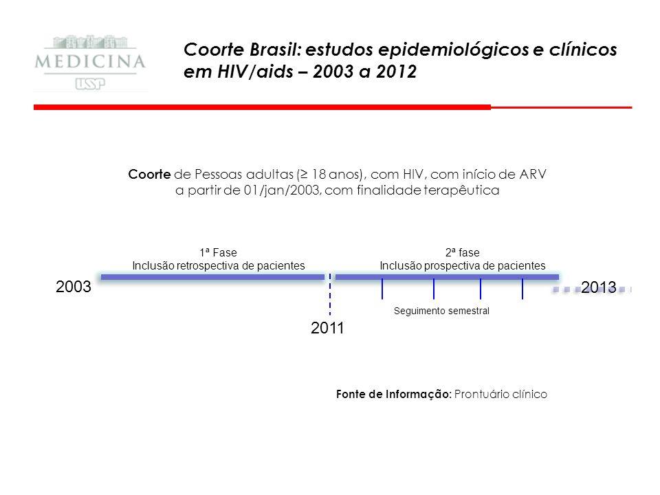 Coorte de Pessoas adultas (≥ 18 anos), com HIV, com início de ARV a partir de 01/jan/2003, com finalidade terapêutica