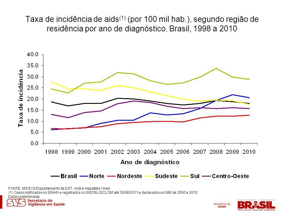 Taxa de incidência de aids(1) (por 100 mil hab