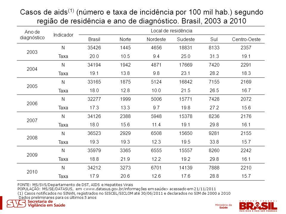 Casos de aids(1) (número e taxa de incidência por 100 mil hab