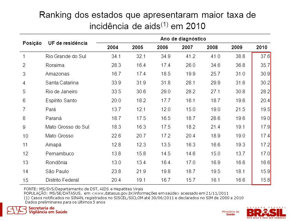 Ranking dos estados que apresentaram maior taxa de incidência de aids(1) em 2010