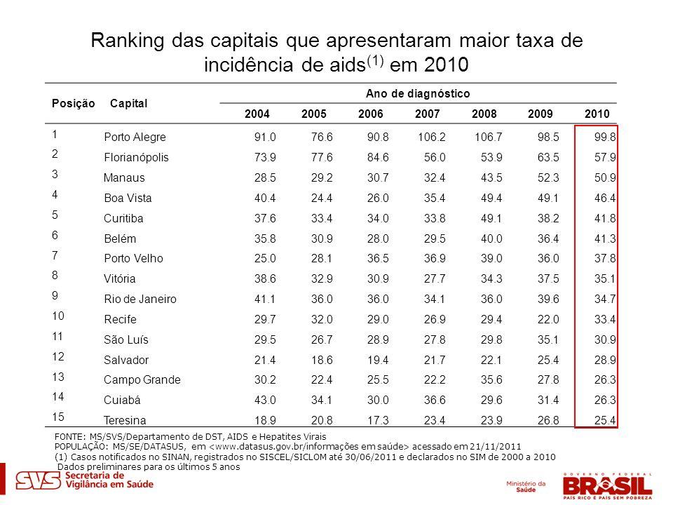 Ranking das capitais que apresentaram maior taxa de incidência de aids(1) em 2010