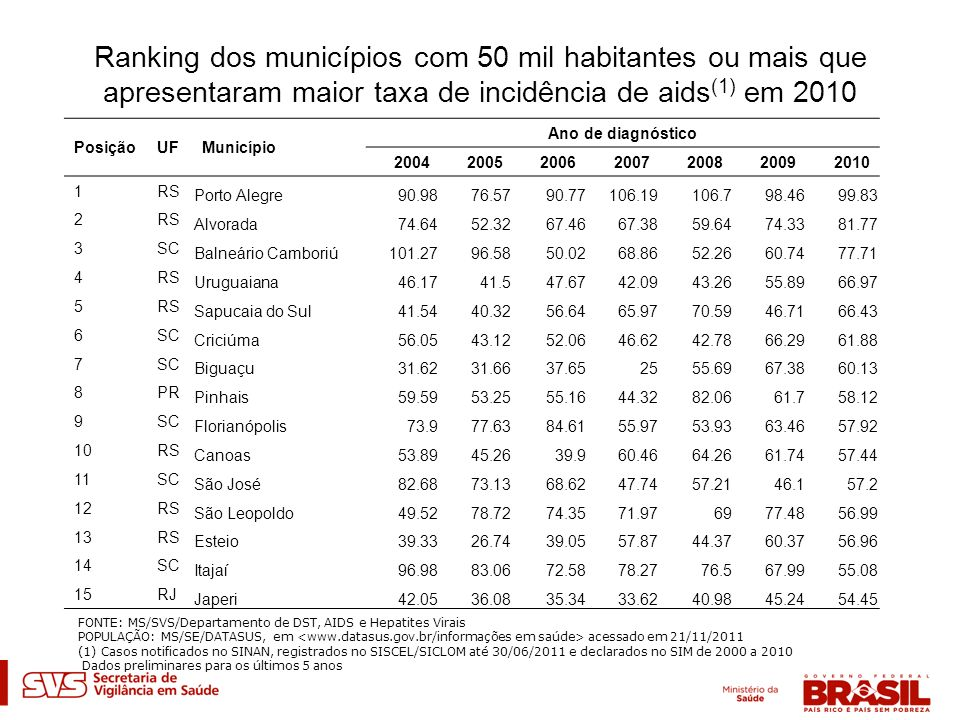 Ranking dos municípios com 50 mil habitantes ou mais que apresentaram maior taxa de incidência de aids(1) em 2010