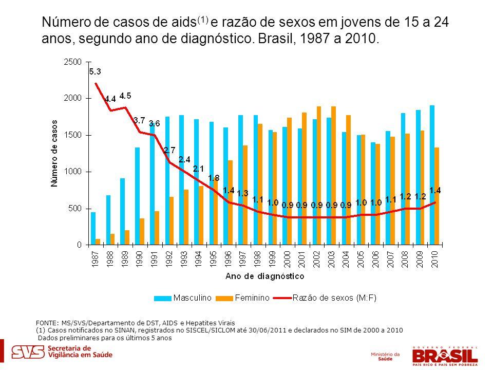 Número de casos de aids(1) e razão de sexos em jovens de 15 a 24 anos, segundo ano de diagnóstico. Brasil, 1987 a 2010.