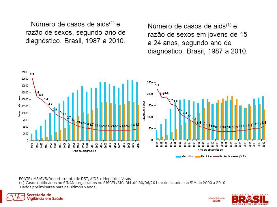 Número de casos de aids(1) e razão de sexos, segundo ano de diagnóstico. Brasil, 1987 a 2010.