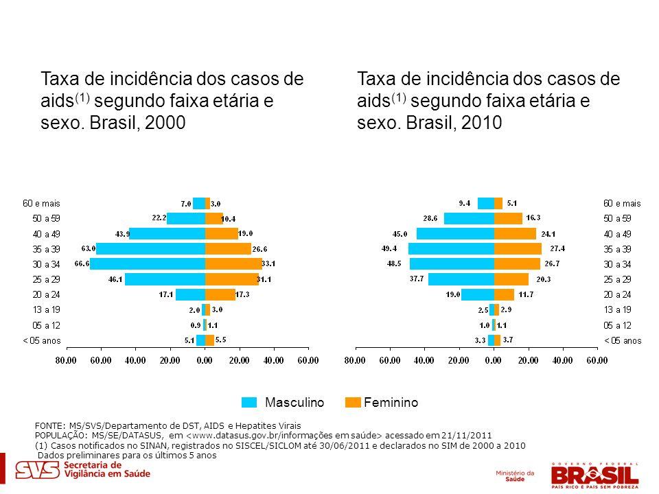 Taxa de incidência dos casos de aids(1) segundo faixa etária e sexo