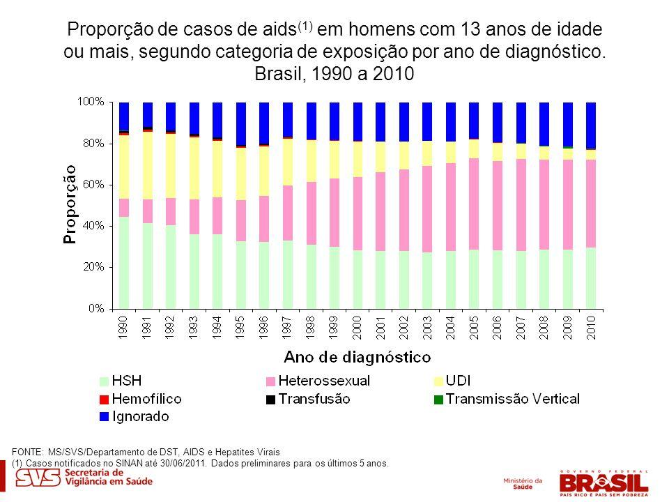 Proporção de casos de aids(1) em homens com 13 anos de idade ou mais, segundo categoria de exposição por ano de diagnóstico. Brasil, 1990 a 2010