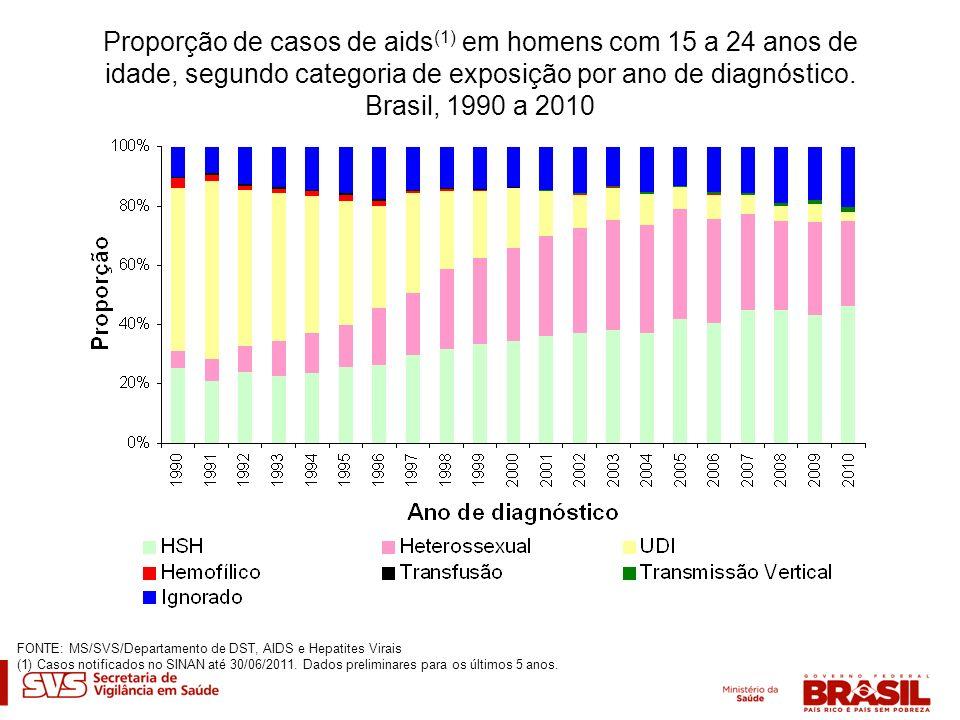 Proporção de casos de aids(1) em homens com 15 a 24 anos de idade, segundo categoria de exposição por ano de diagnóstico. Brasil, 1990 a 2010