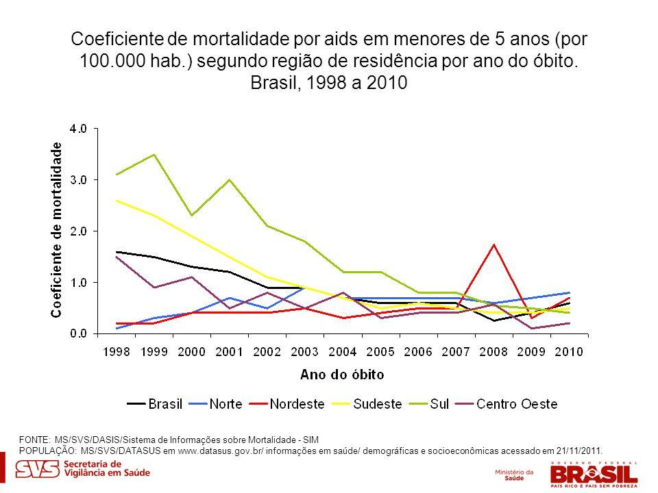 Coeficiente de mortalidade por aids em menores de 5 anos (por 100