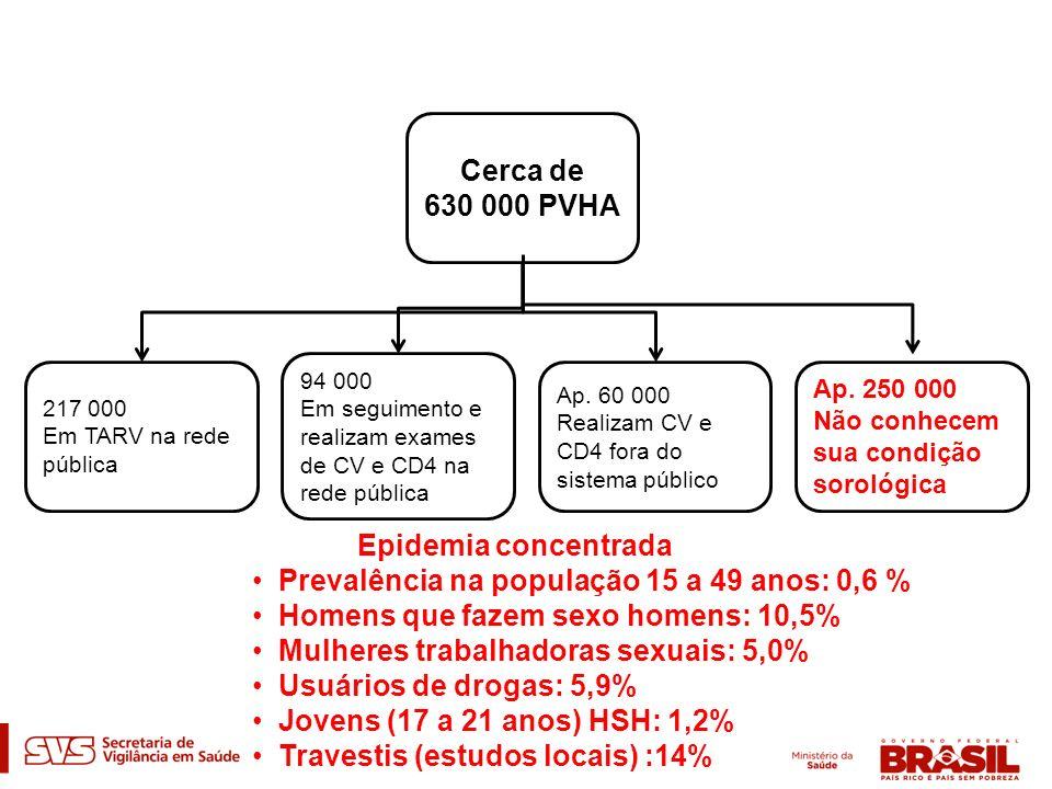 Prevalência na população 15 a 49 anos: 0,6 %