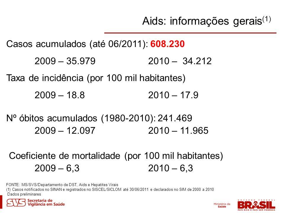 Aids: informações gerais(1)