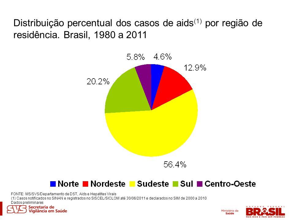 Distribuição percentual dos casos de aids(1) por região de residência