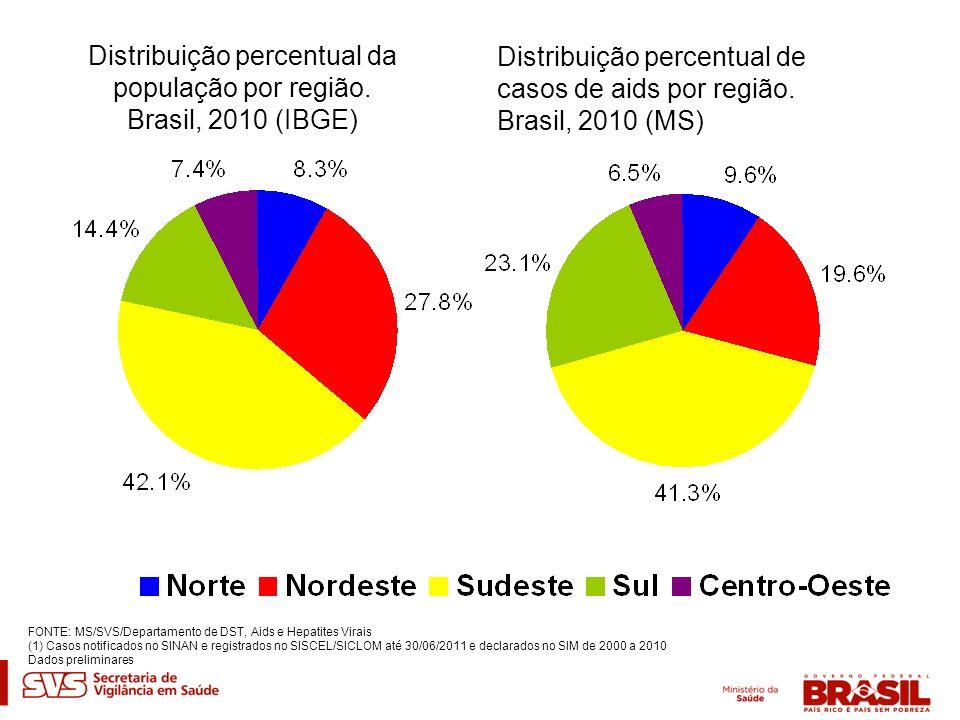 Distribuição percentual da população por região. Brasil, 2010 (IBGE)