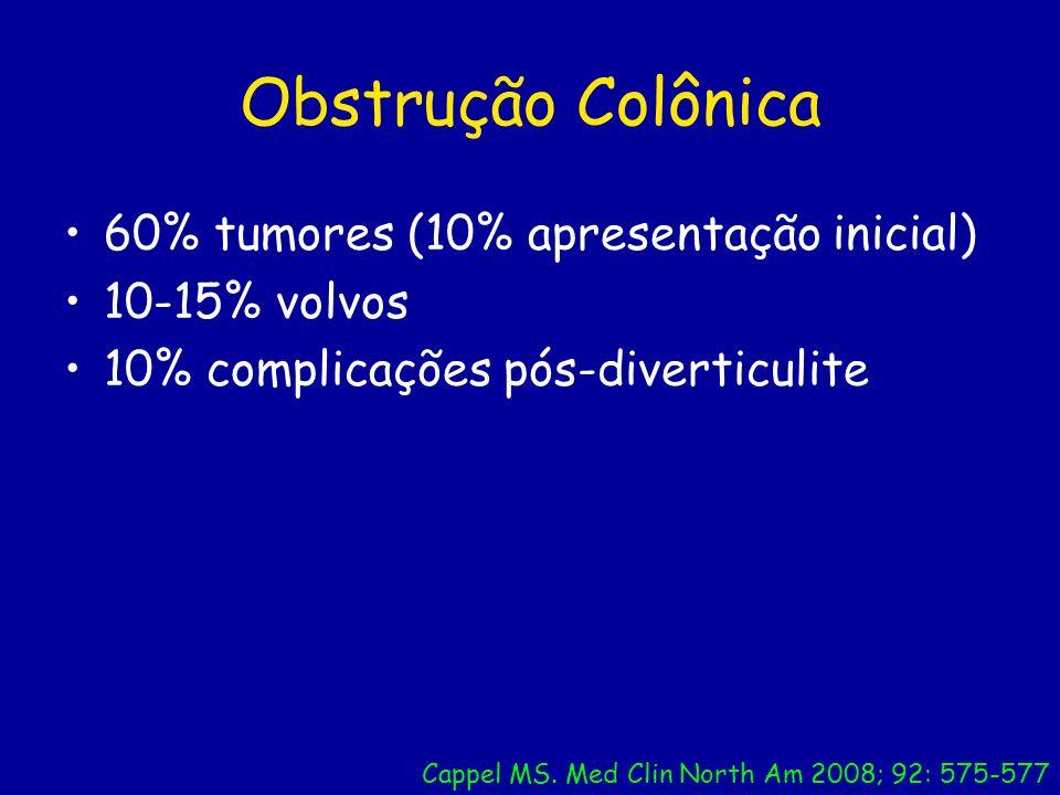 Obstrução Colônica 60% tumores (10% apresentação inicial)