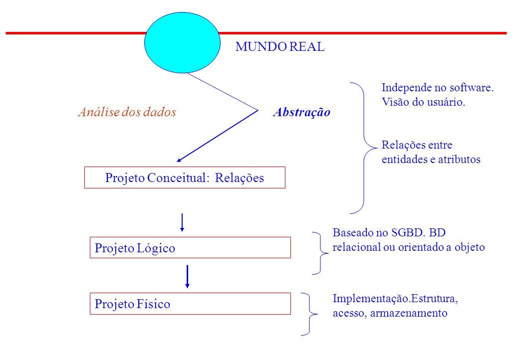 Projeto Conceitual: Relações