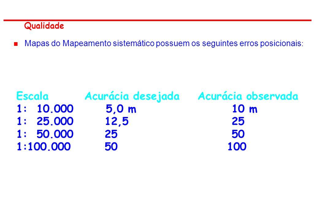 Escala Acurácia desejada Acurácia observada 1: 10.000 5,0 m 10 m