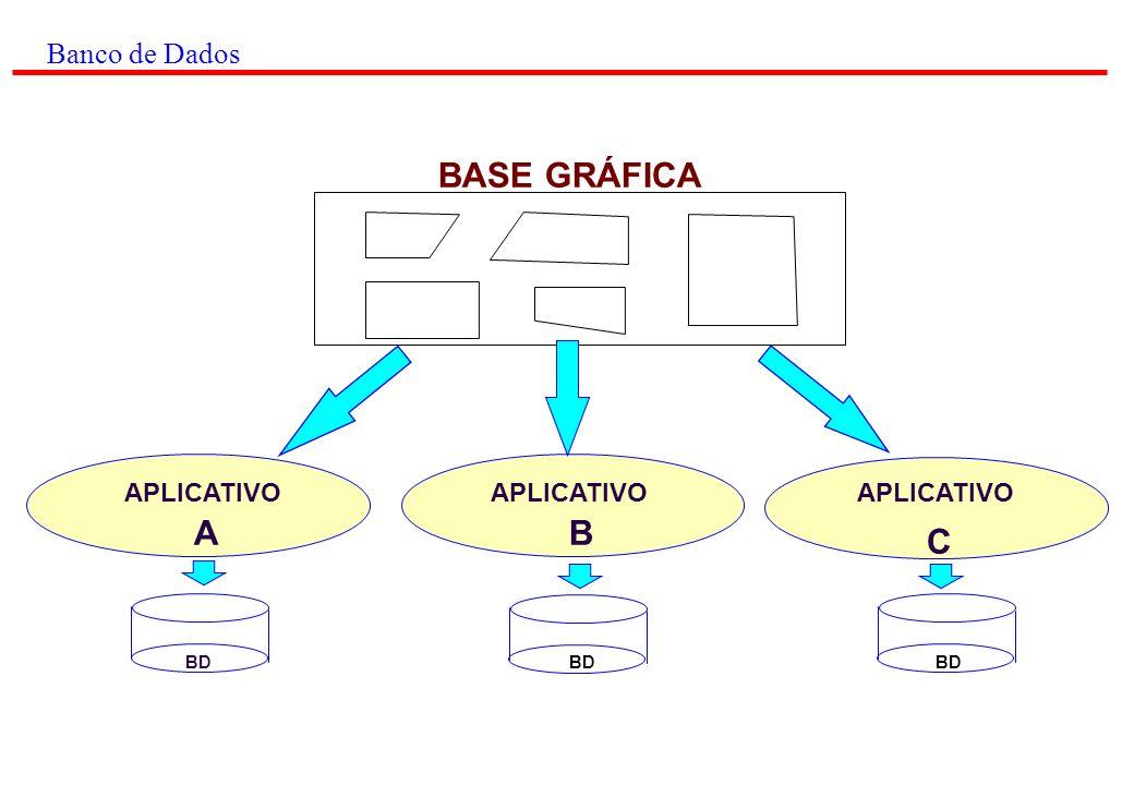 BASE GRÁFICA A B C Banco de Dados APLICATIVO APLICATIVO APLICATIVO BD