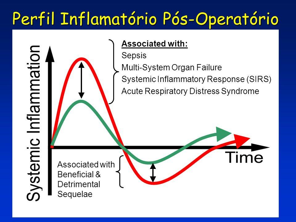 Perfil Inflamatório Pós-Operatório