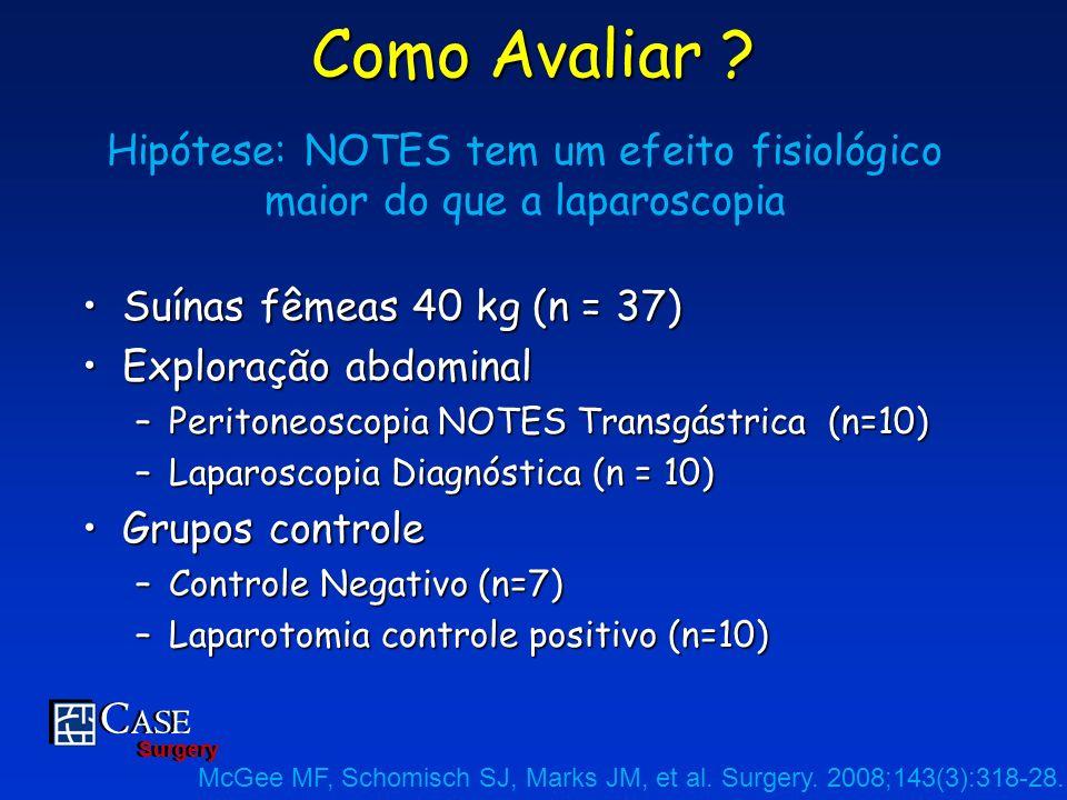 Hipótese: NOTES tem um efeito fisiológico maior do que a laparoscopia