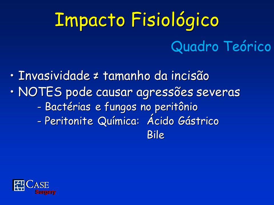 Impacto Fisiológico Quadro Teórico Invasividade ≠ tamanho da incisão