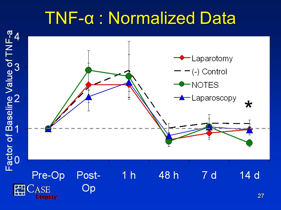 TNF-α : Normalized Data