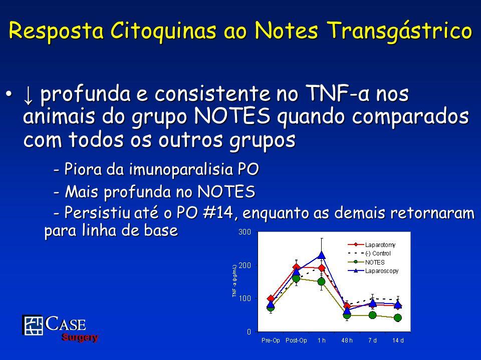Resposta Citoquinas ao Notes Transgástrico