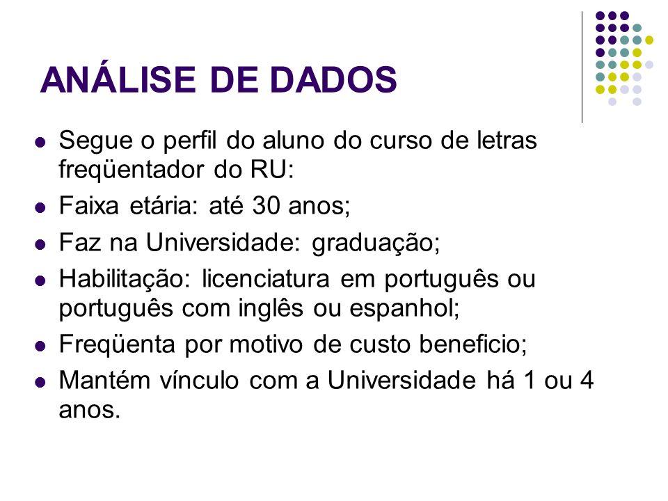 ANÁLISE DE DADOS Segue o perfil do aluno do curso de letras freqüentador do RU: Faixa etária: até 30 anos;