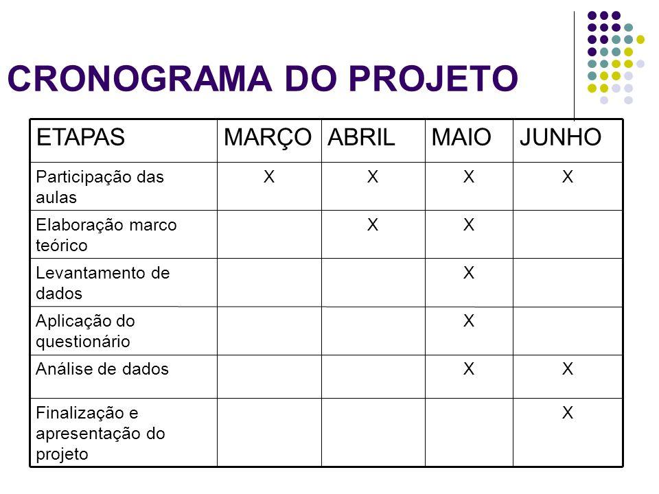 CRONOGRAMA DO PROJETO JUNHO MAIO ABRIL MARÇO ETAPAS X