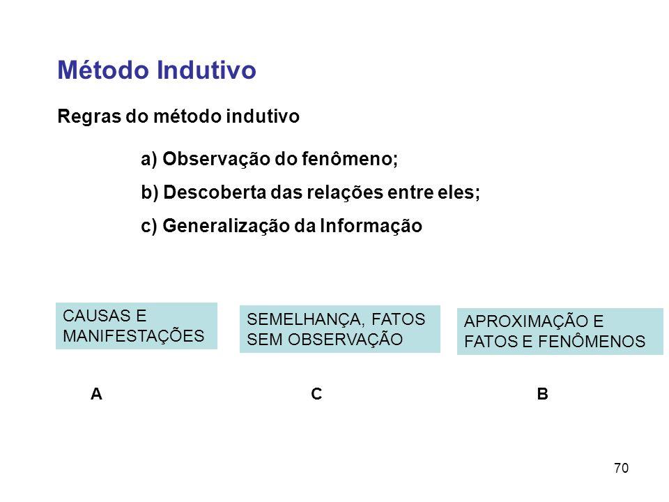 Método Indutivo Regras do método indutivo a) Observação do fenômeno;