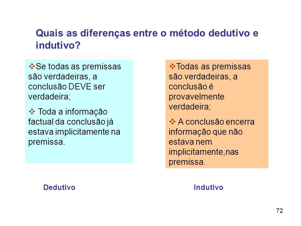 Quais as diferenças entre o método dedutivo e indutivo