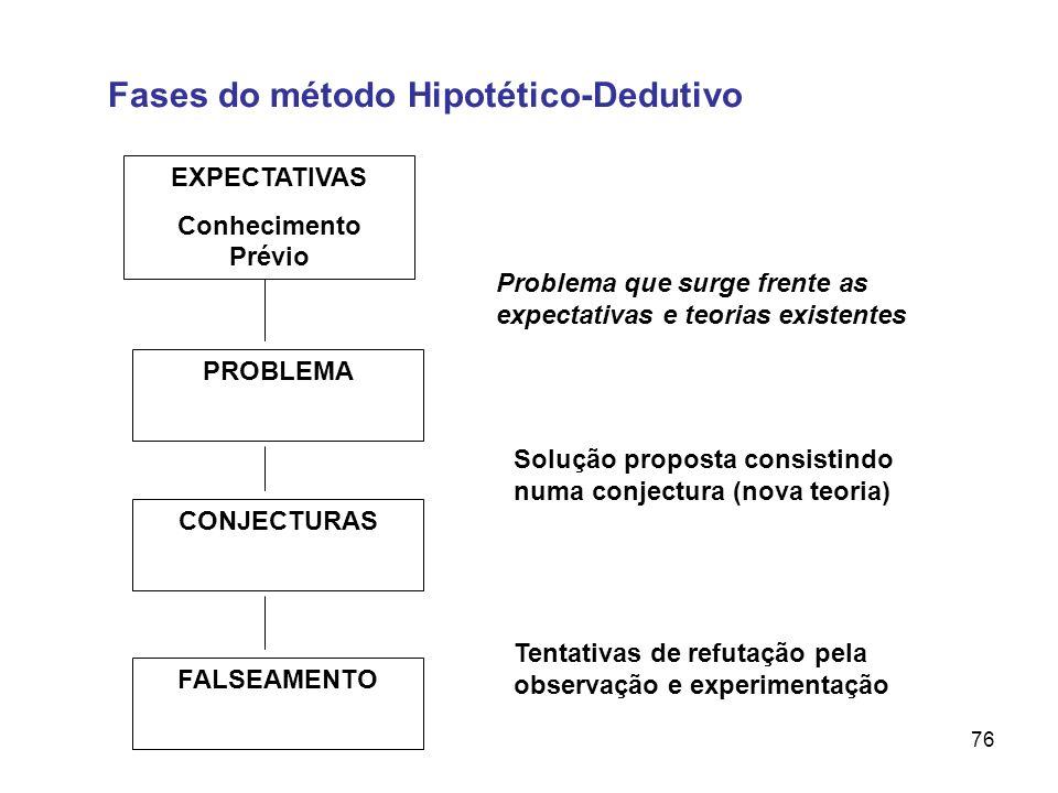 Fases do método Hipotético-Dedutivo