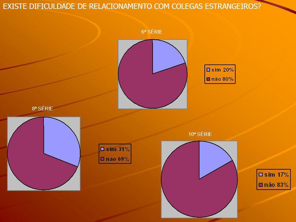 EXISTE DIFICULDADE DE RELACIONAMENTO COM COLEGAS ESTRANGEIROS