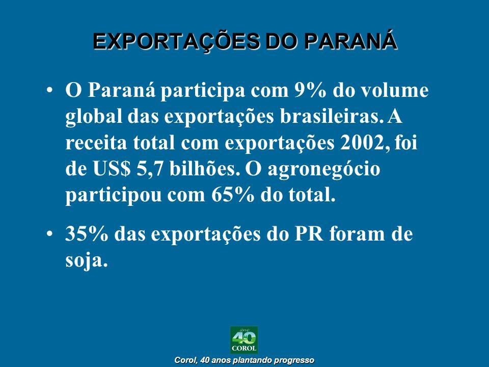 EXPORTAÇÕES DO PARANÁ
