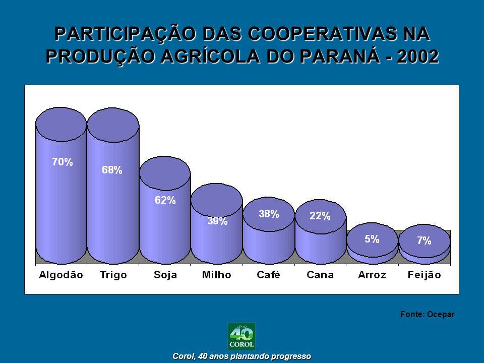 PARTICIPAÇÃO DAS COOPERATIVAS NA PRODUÇÃO AGRÍCOLA DO PARANÁ - 2002