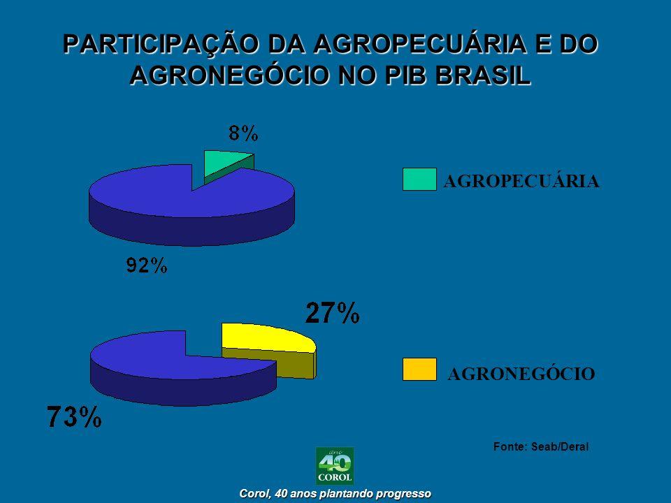 PARTICIPAÇÃO DA AGROPECUÁRIA E DO AGRONEGÓCIO NO PIB BRASIL