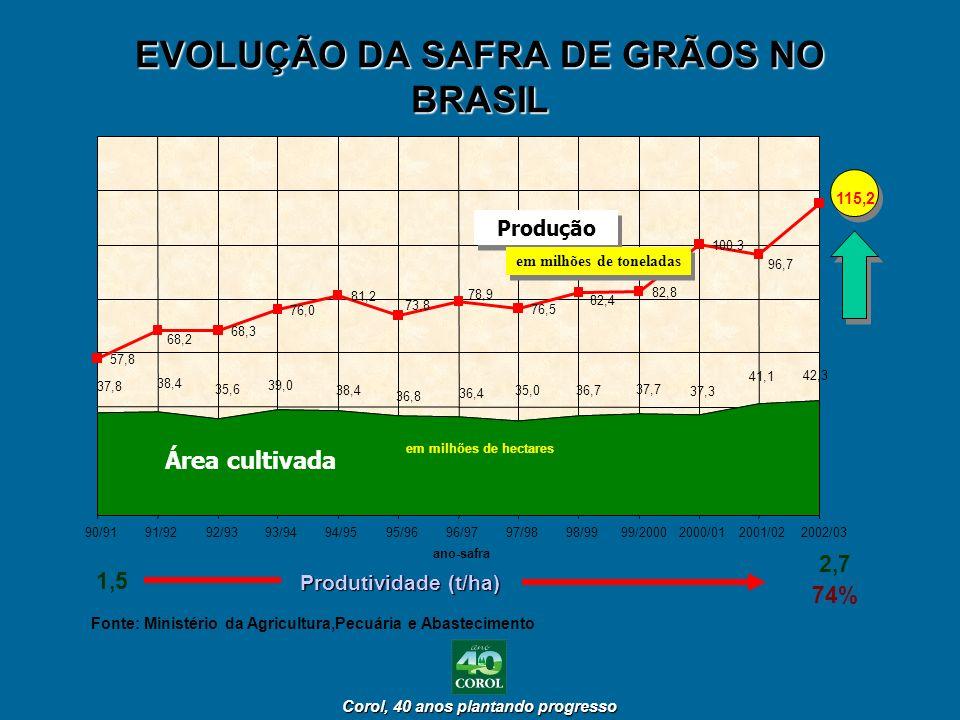 EVOLUÇÃO DA SAFRA DE GRÃOS NO BRASIL