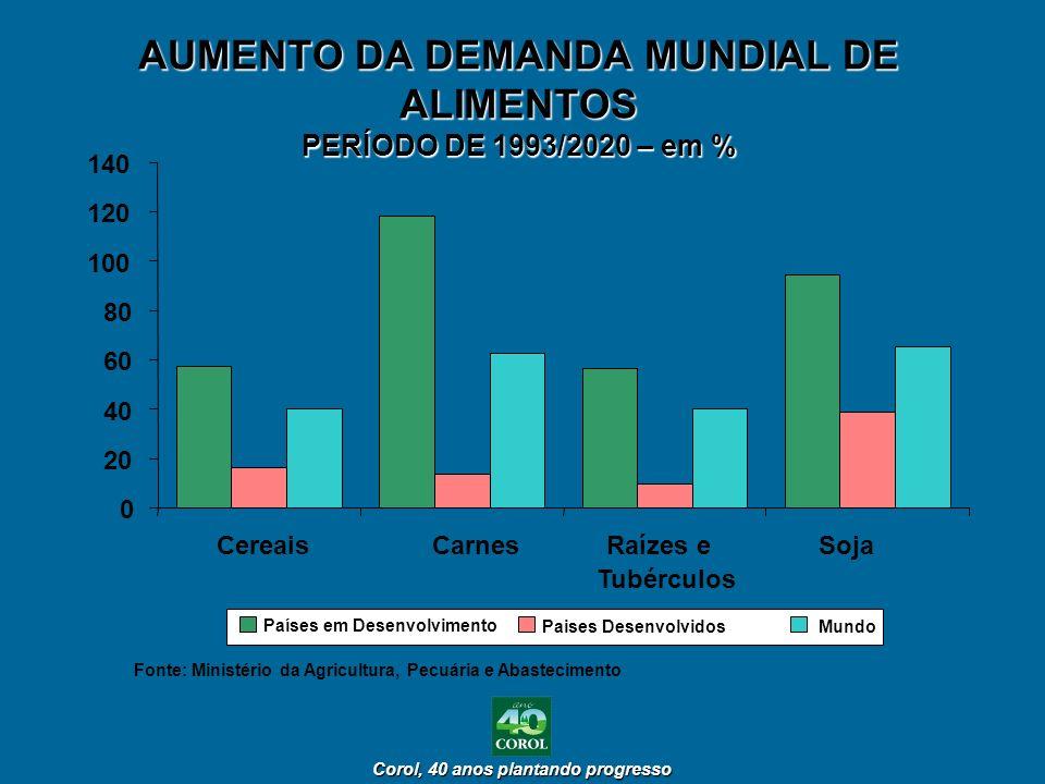 AUMENTO DA DEMANDA MUNDIAL DE ALIMENTOS PERÍODO DE 1993/2020 – em %