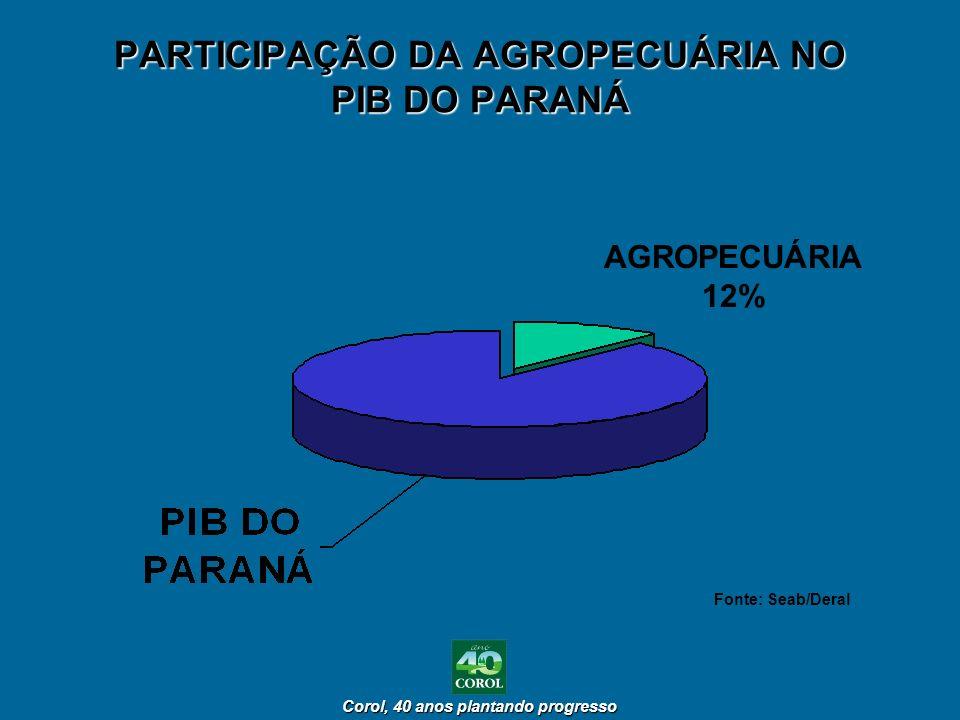 PARTICIPAÇÃO DA AGROPECUÁRIA NO PIB DO PARANÁ